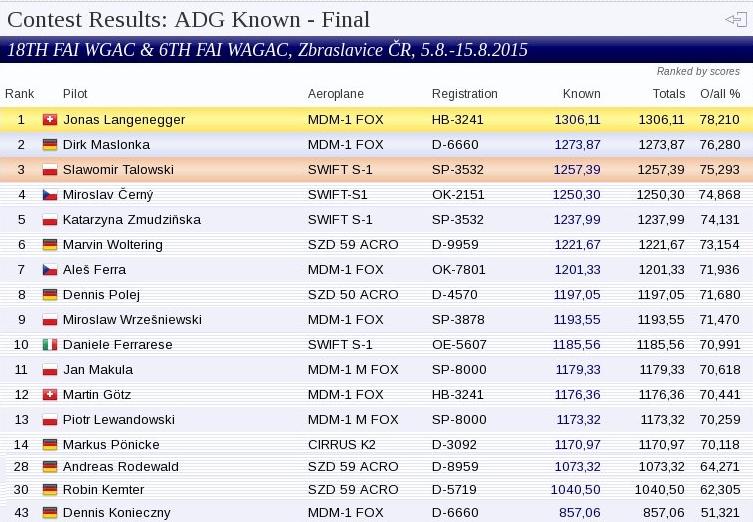 results_erste_bekannte_klein